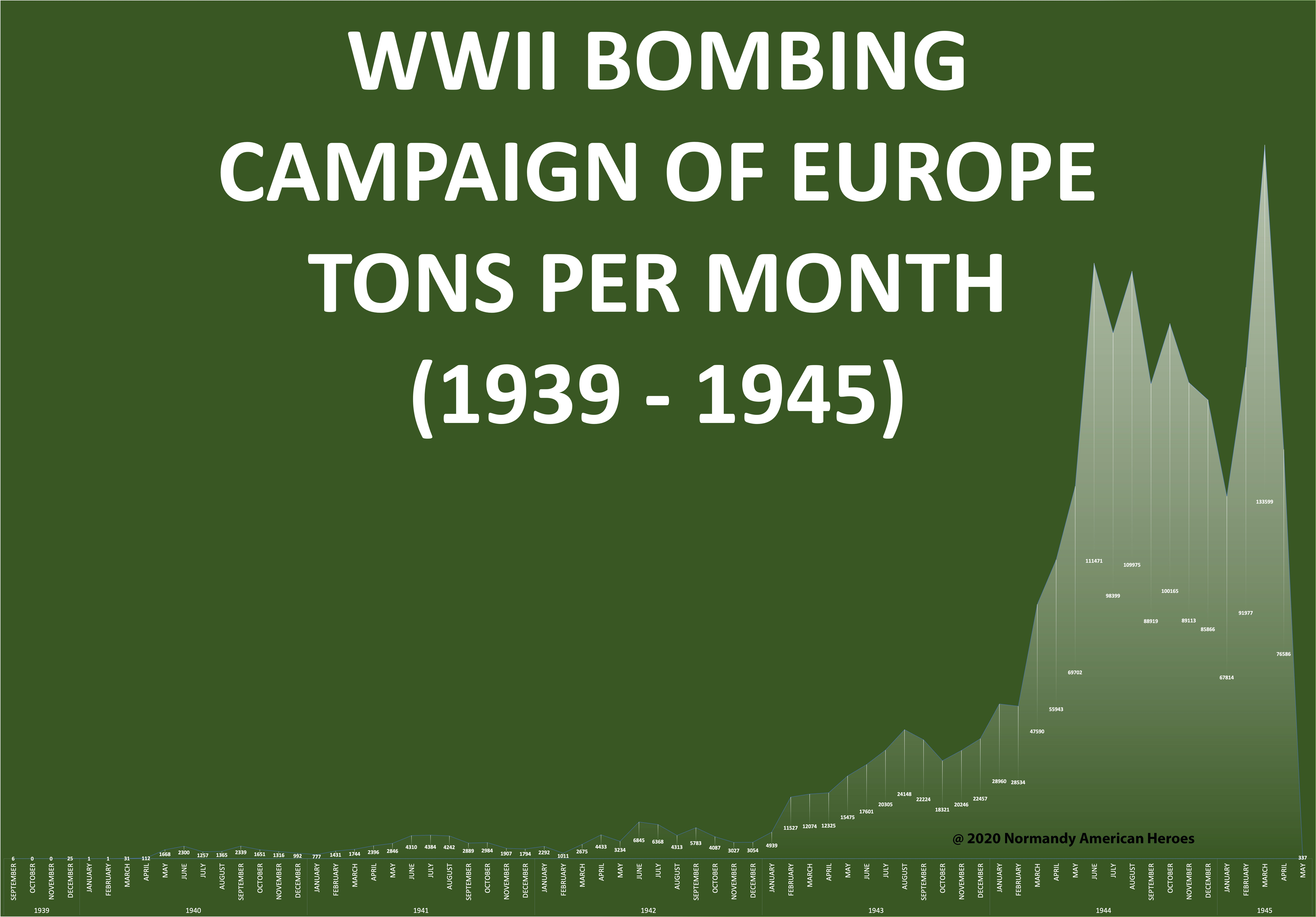 Bombing statistic 1939 - 1945 copy-1