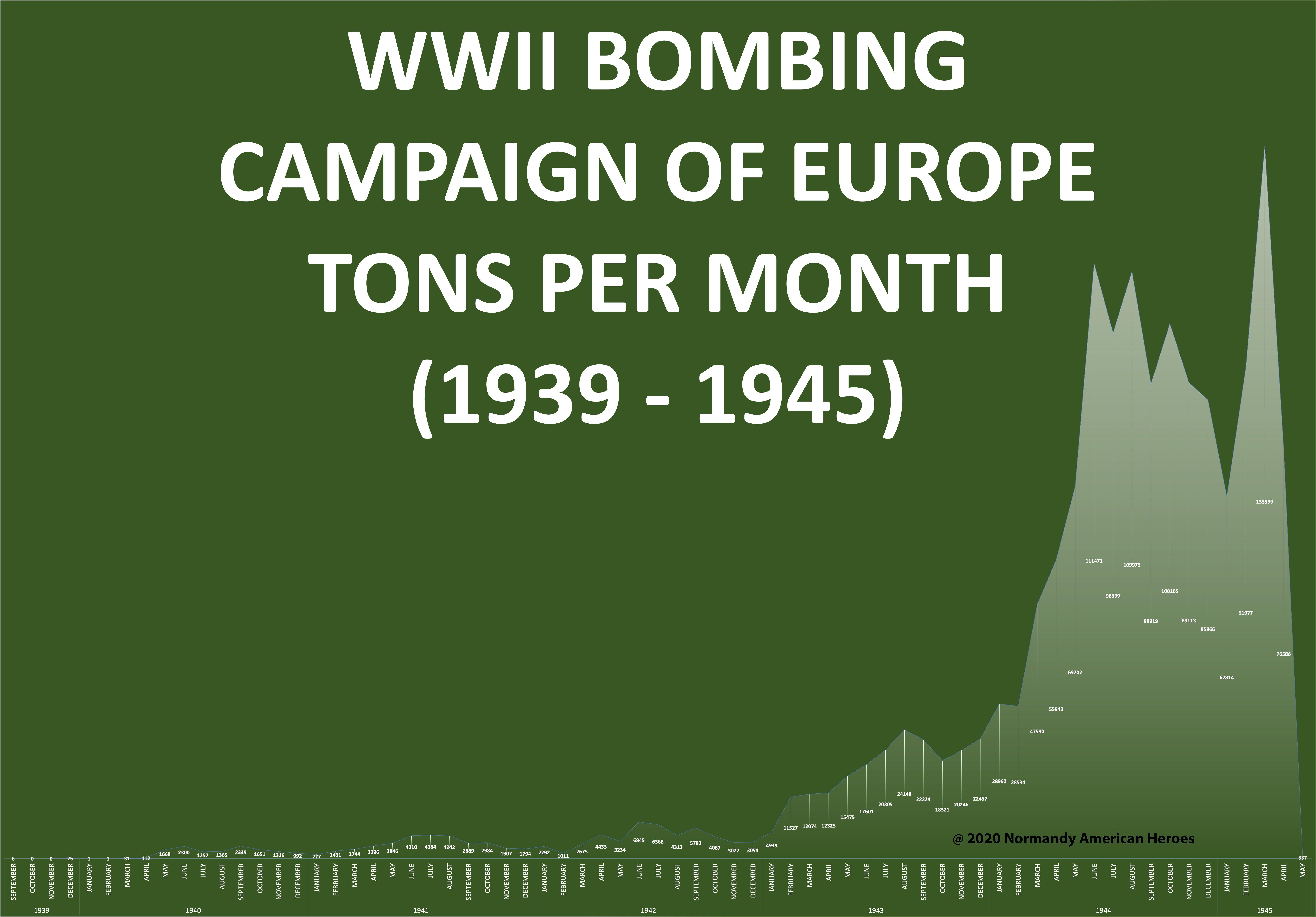 Bombing statistic 1939 - 1945 copy