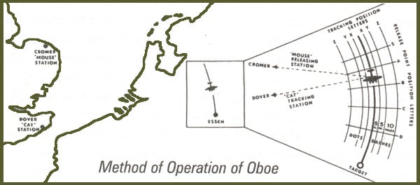 OBOE tracking system